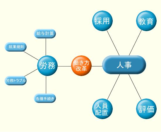 人事労務の仕事範囲イメージ